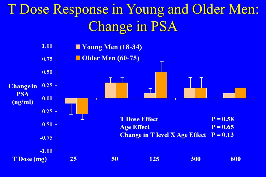 T Dose Response in Young and Older Men: Change in PSA