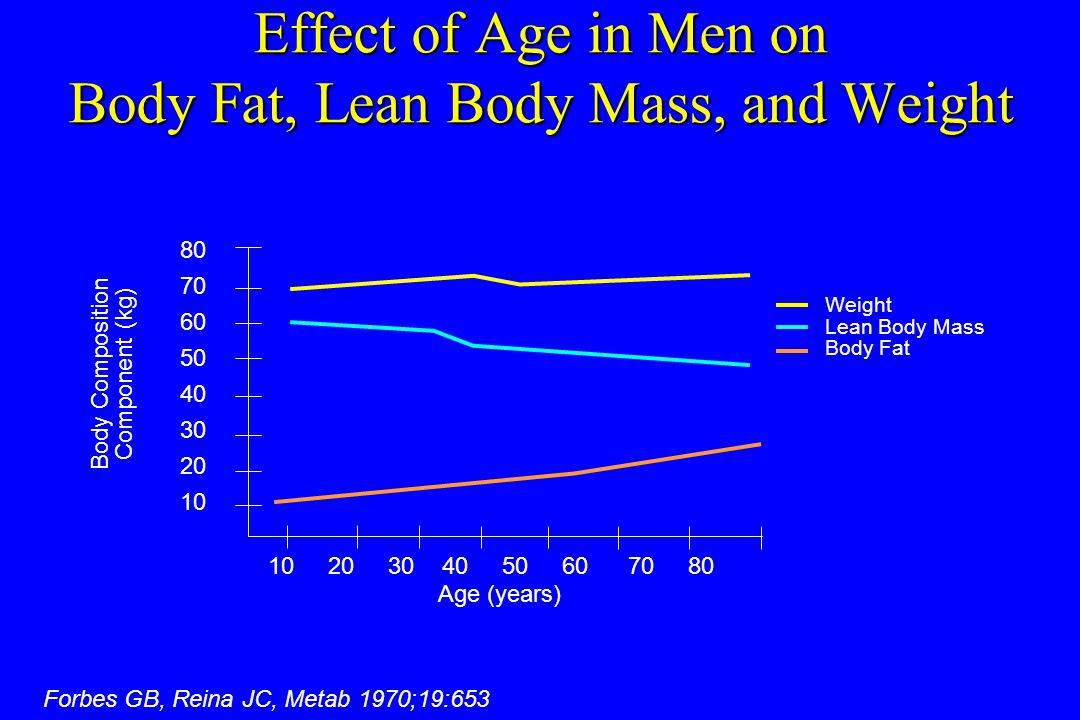 Effect of Age in Men on Body Fat, Lean Body Mass, and Weight