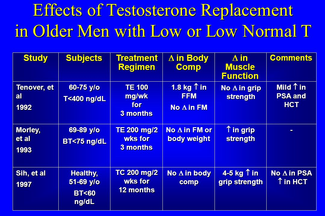 Effects of Testosterone Replacement in Older Men with Low or Low Normal T