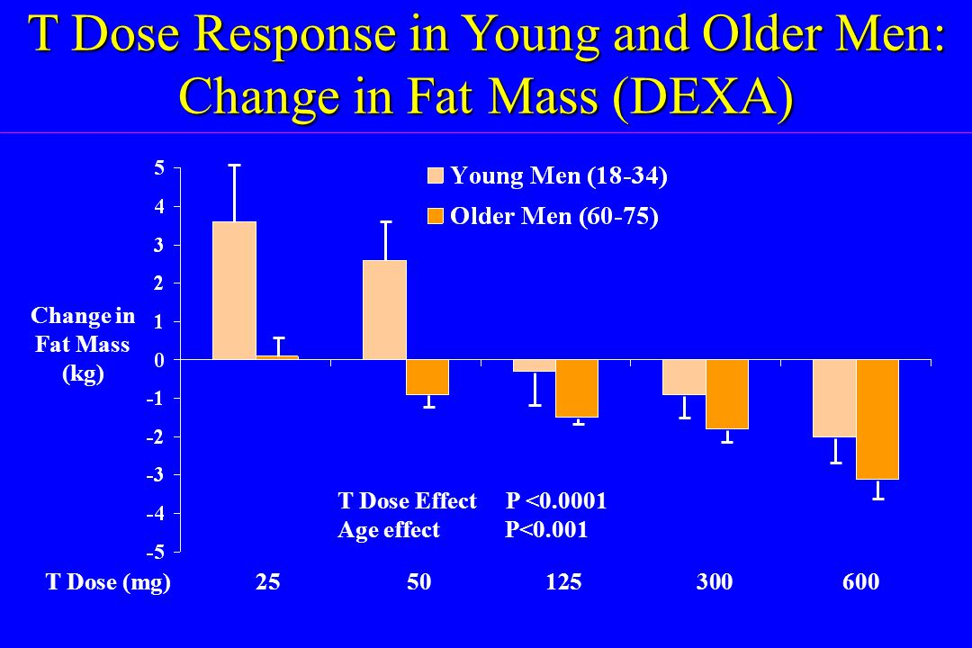 T Dose Response in Young and Older Men: Change in Fat Mass (DEXA)