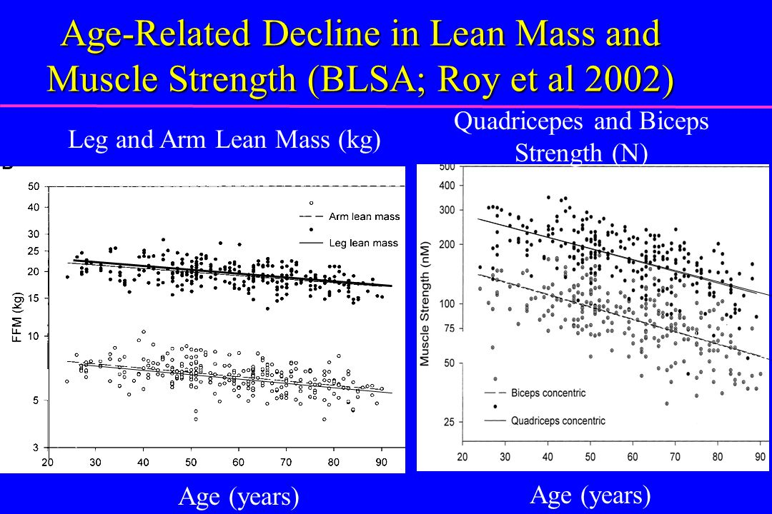 Age-Related Decline in Lean Mass and Muscle Strength (BLSA; Roy et al 2002)