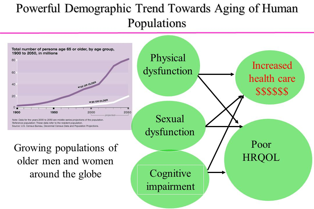 Powerful Demographic Trend Towards Aging of Human Populations
