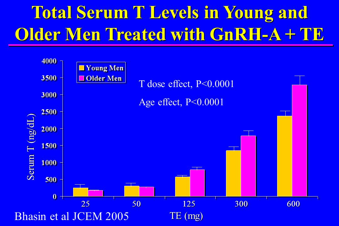 Total Serum T Levels in Young and Older Men Treated with GnRH-A + TE