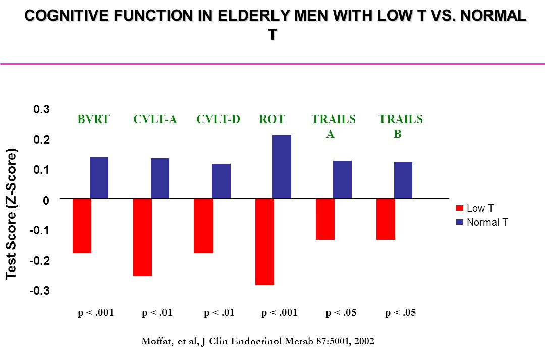 COGNITIVE FUNCTION IN ELDERLY MEN WITH LOW T VS. NORMAL T