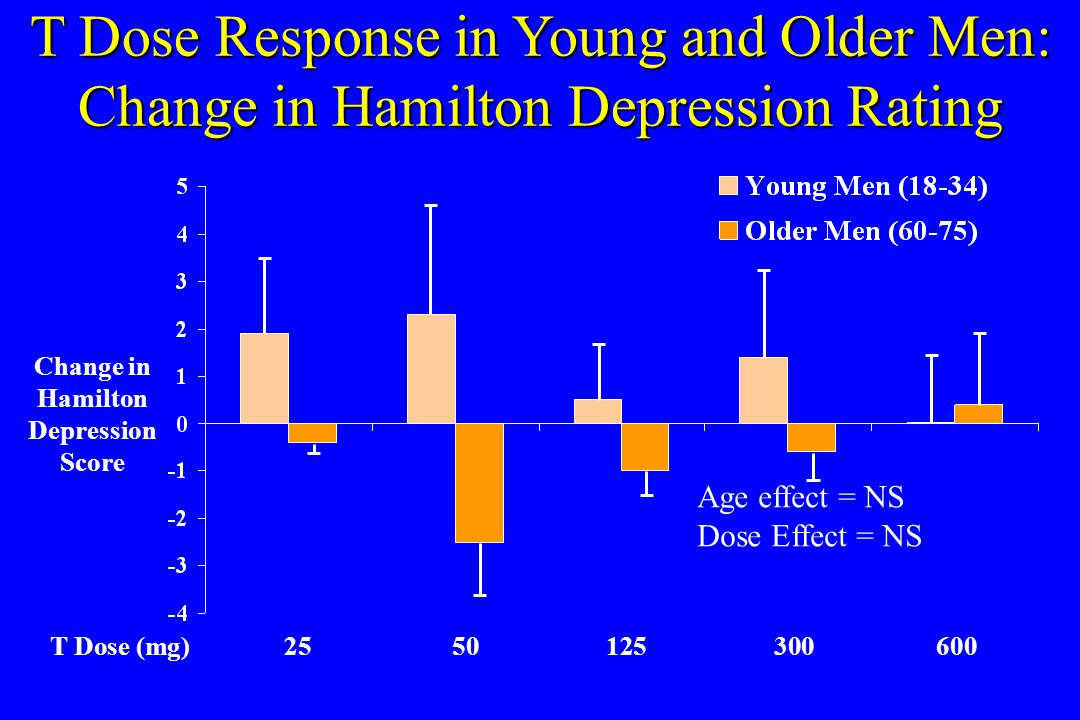 T Dose Response in Young and Older Men: Change in Hamilton Depression Rating