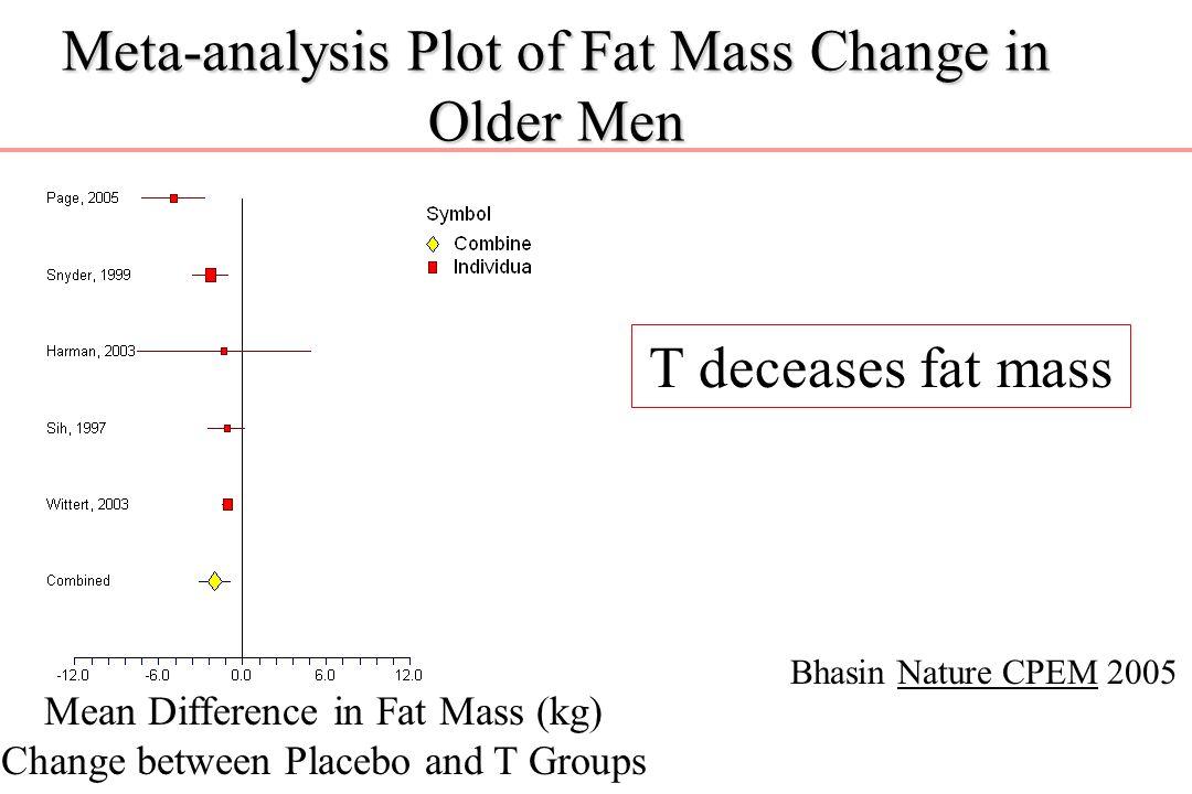 Meta-analysis Plot of Fat Mass Change in Older Men