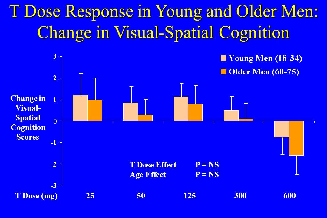 T Dose Response in Young and Older Men: Change in Visual-Spatial Cognition