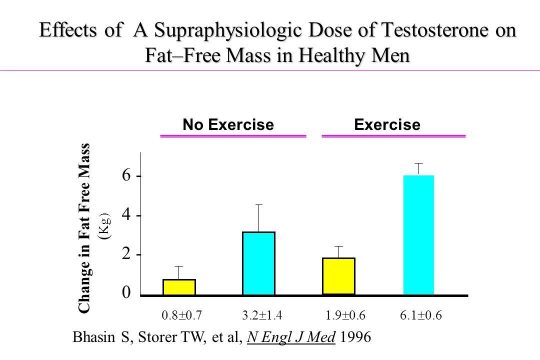 Change in Fat Free Mass (Kg)