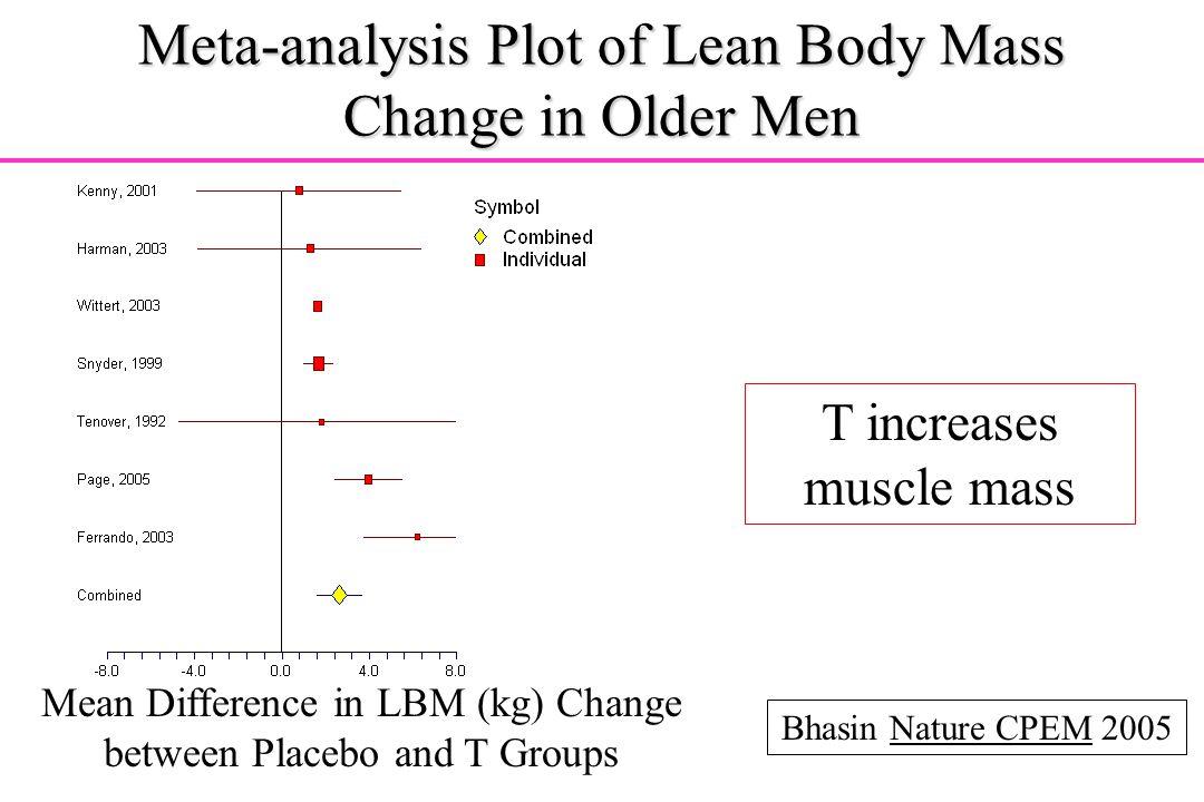 Meta-analysis Plot of Lean Body Mass Change in Older Men
