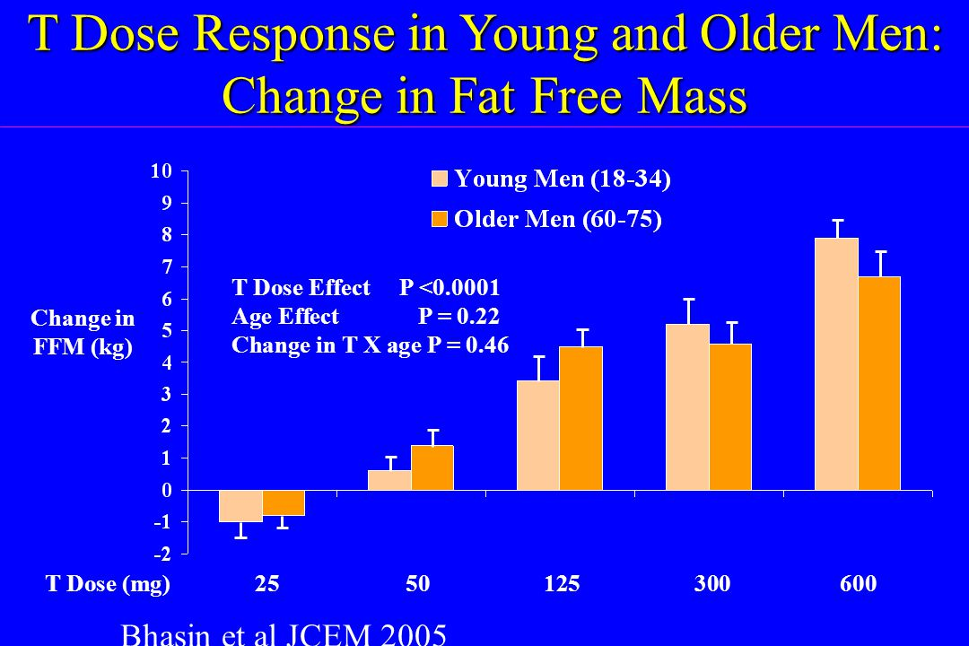 T Dose Response in Young and Older Men: Change in Fat Free Mass