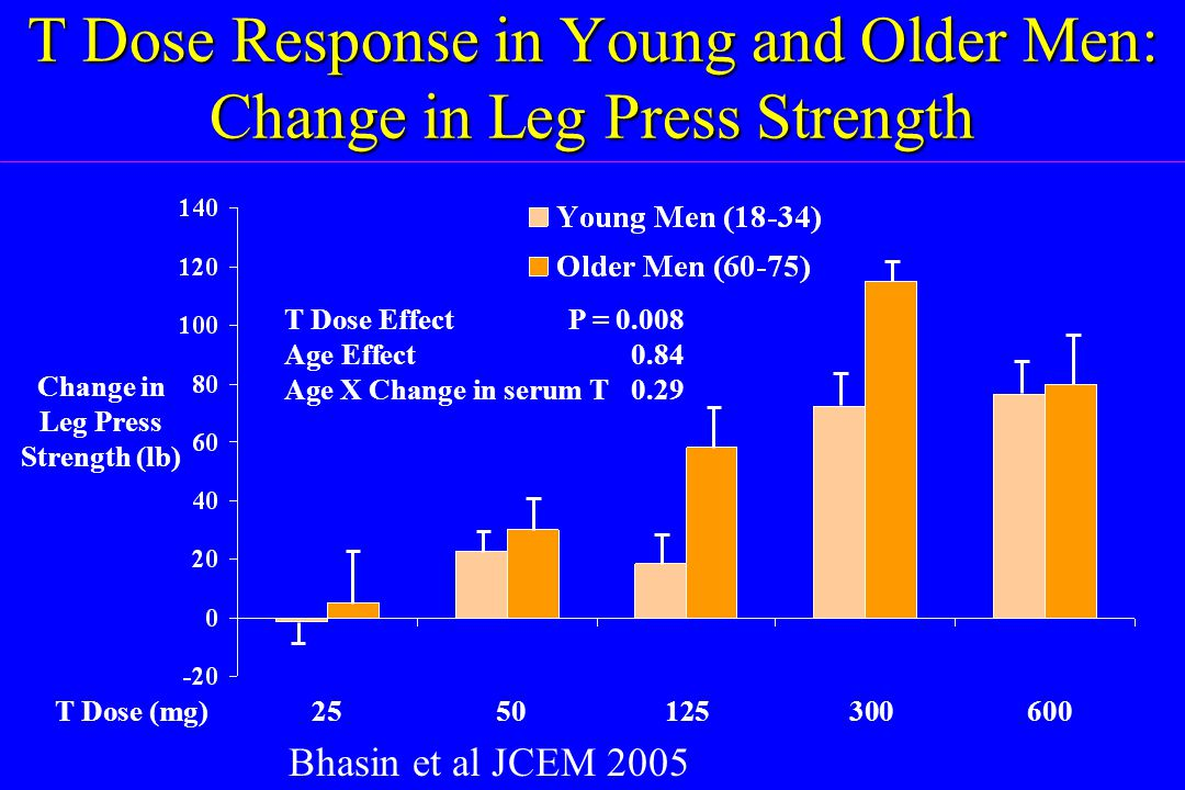 T Dose Response in Young and Older Men: Change in Leg Press Strength