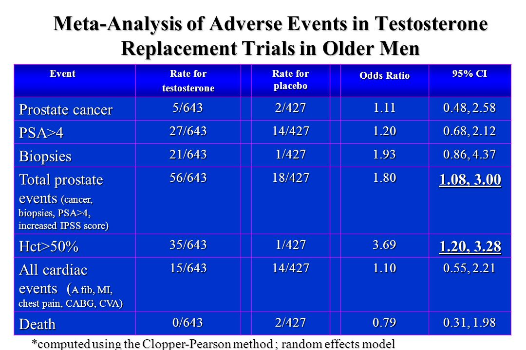 Meta-Analysis of Adverse Events in Testosterone Replacement Trials in Older Men