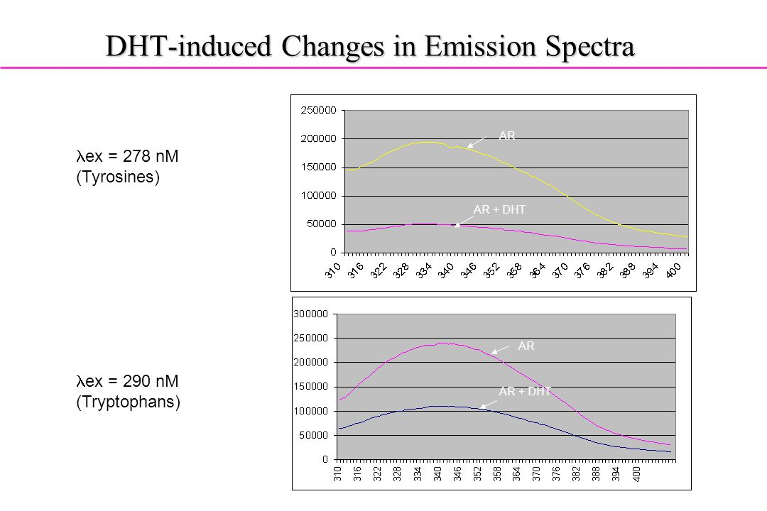DHT-induced Changes in Emission Spectra