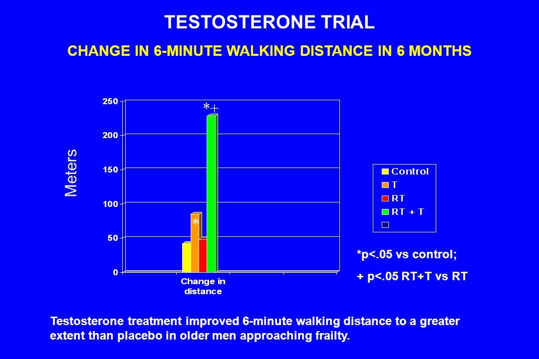 CHANGE IN 6-MINUTE WALKING DISTANCE IN 6 MONTHS