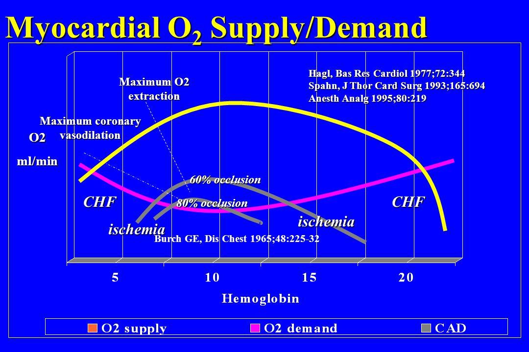 Myocardial O2 Supply/Demand