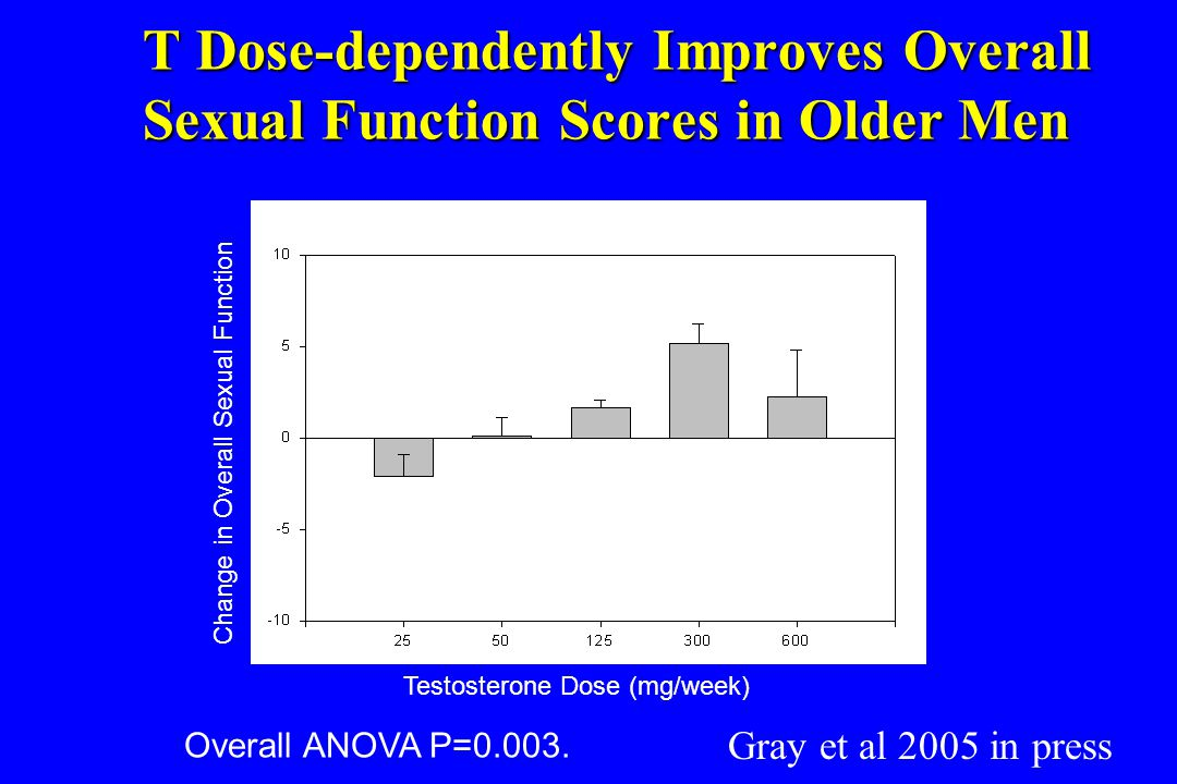 T Dose-dependently Improves Overall Sexual Function Scores in Older Men