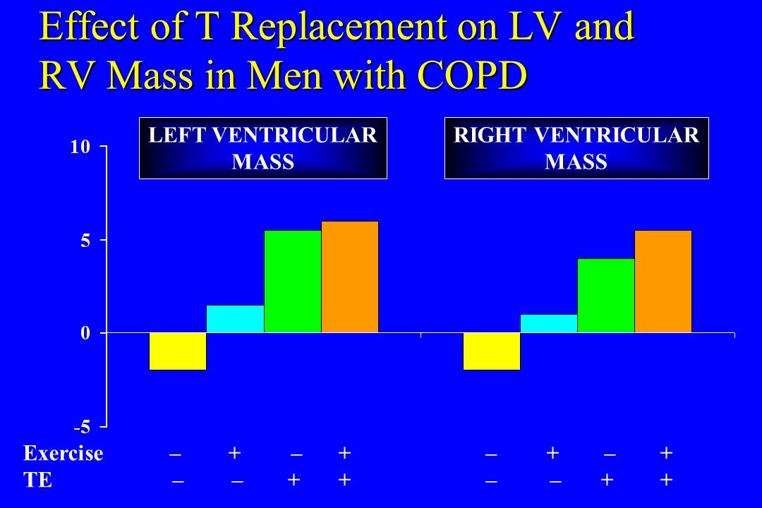 Effect of T Replacement on LV and RV Mass in Men with COPD