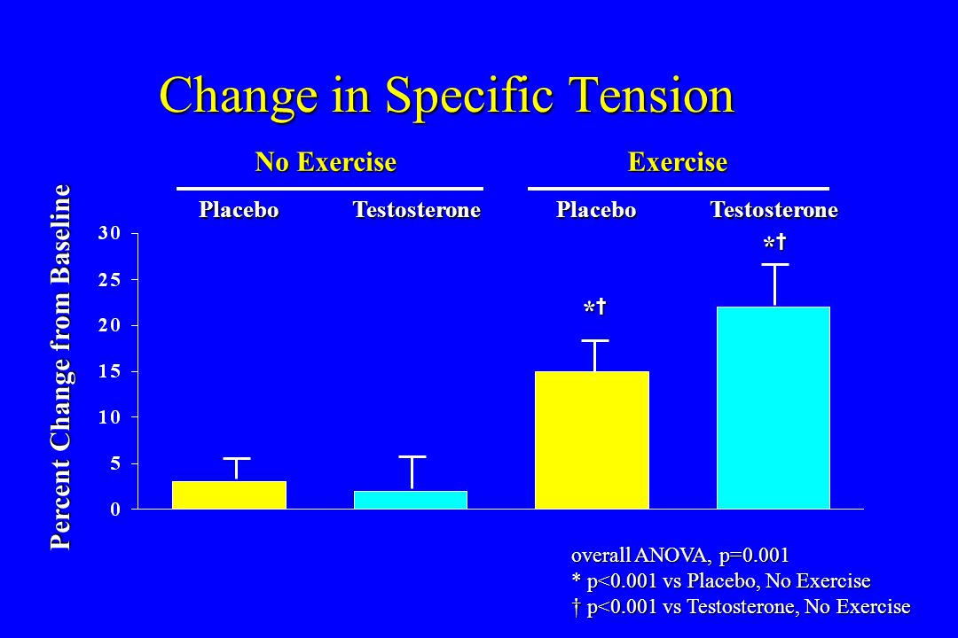 Change in Specific Tension