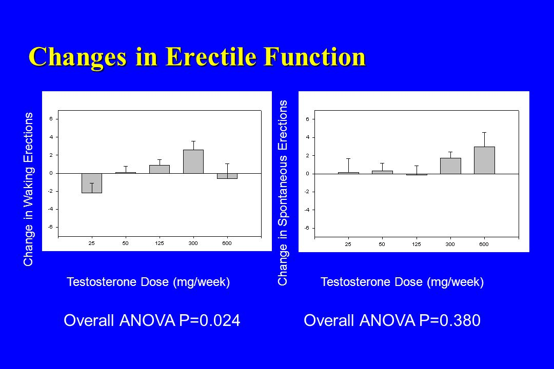 Changes in Erectile Function