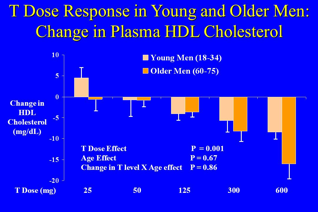 T Dose Response in Young and Older Men: Change in Plasma HDL Cholesterol