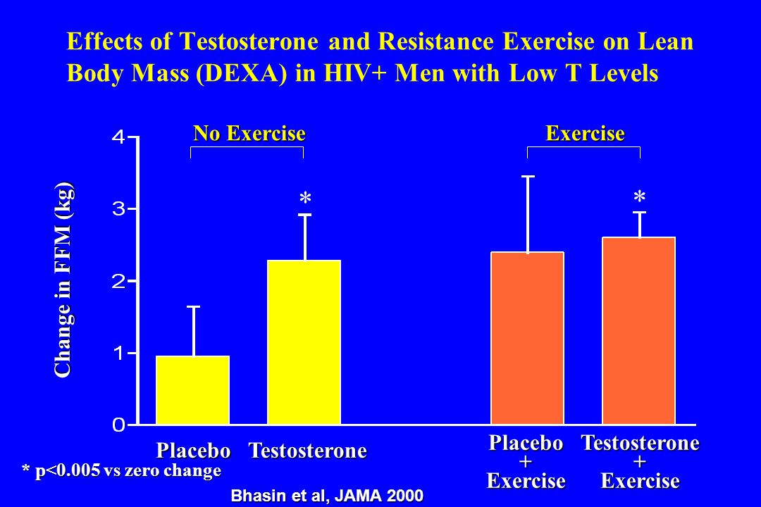 Effects of Testosterone and Resistance Exercise on Lean Body Mass (DEXA) in HIV+ Men with Low T Levels