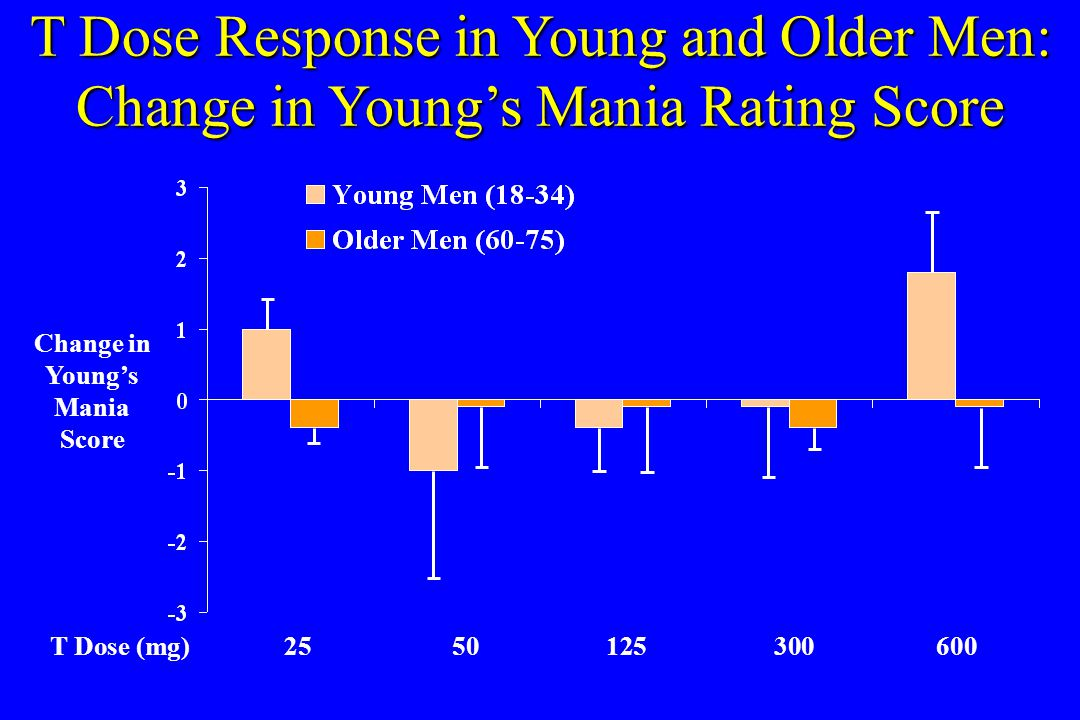 T Dose Response in Young and Older Men: Change in Young's Mania Rating Score