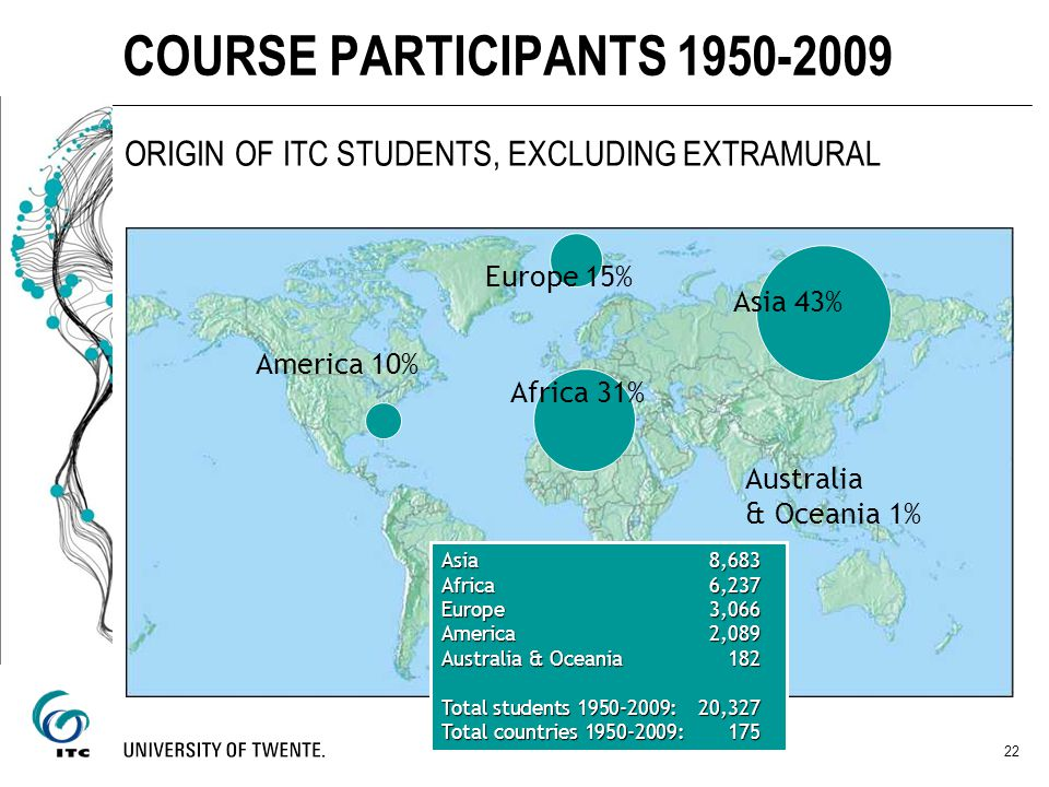 COURSE PARTICIPANTS 1950-2009 ORIGIN OF ITC STUDENTS, EXCLUDING EXTRAMURAL. Europe 15% Asia 43% America 10%