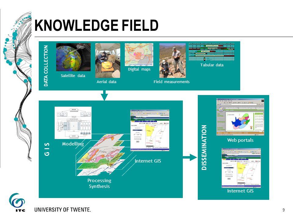 KNOWLEDGE FIELD DATA & INFORMATION G I S ANALYSIS DISSEMINATION