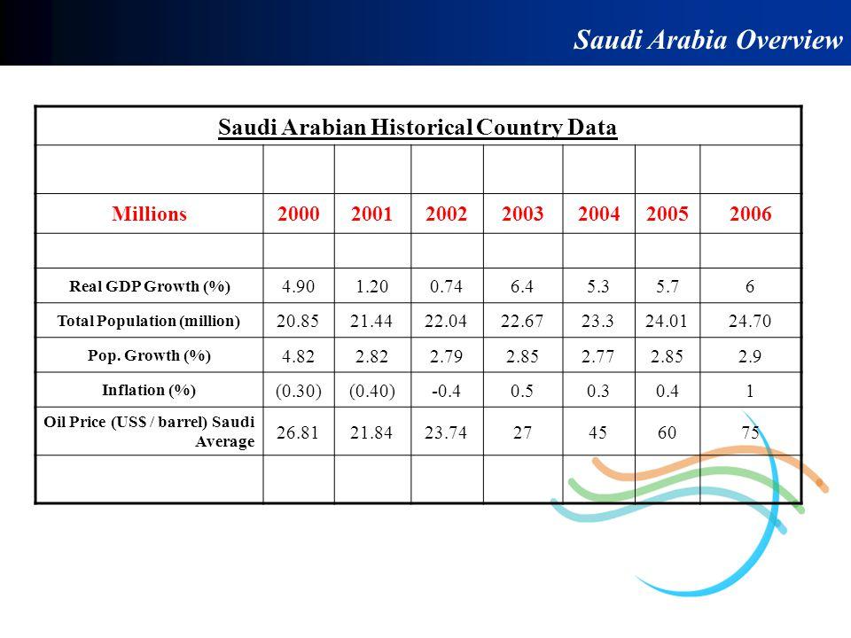 Saudi Arabia Overview Saudi Arabian Historical Country Data Millions