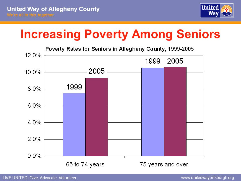 Increasing Poverty Among Seniors