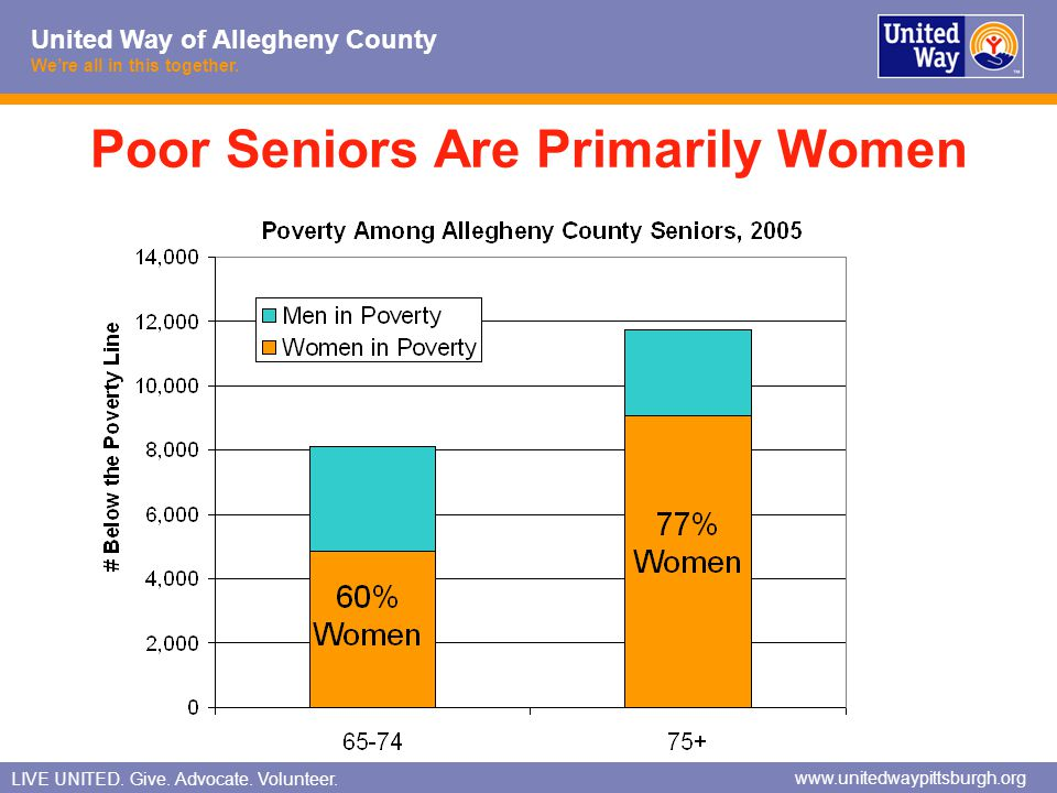 Poor Seniors Are Primarily Women