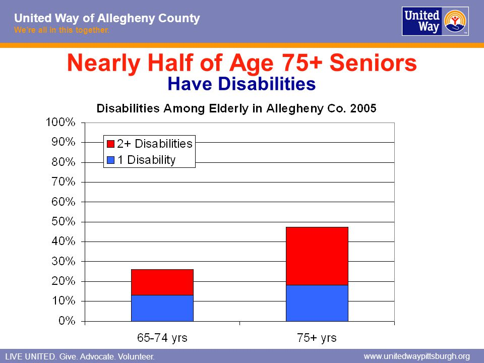 Nearly Half of Age 75+ Seniors Have Disabilities