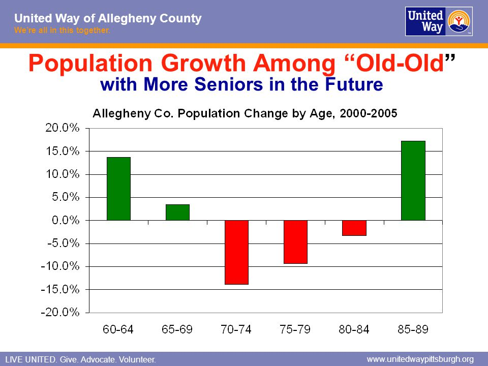 Population Growth Among Old-Old with More Seniors in the Future