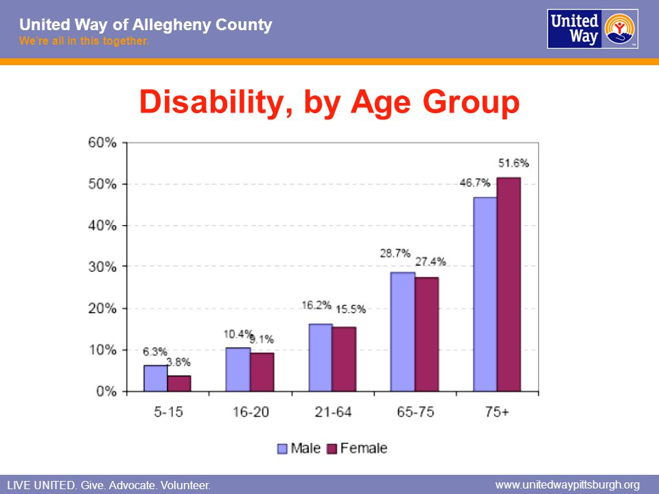Disability, by Age Group