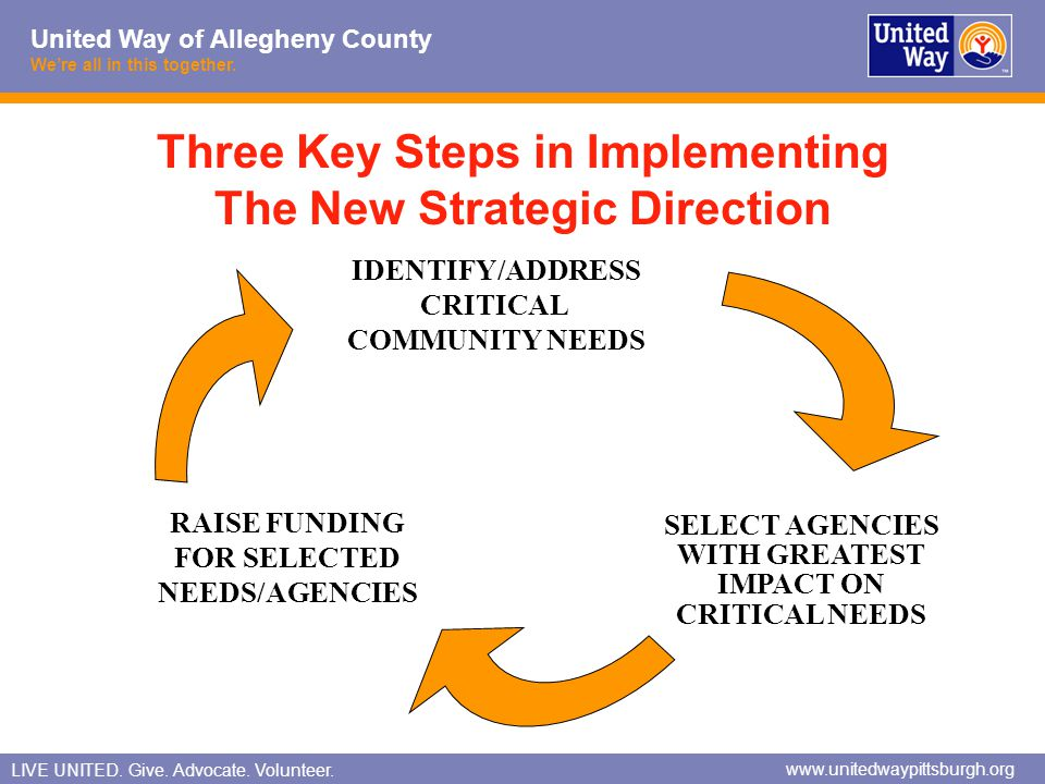 Three Key Steps in Implementing The New Strategic Direction