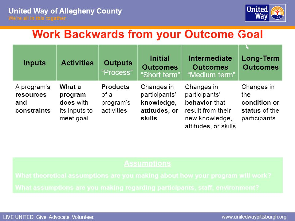Work Backwards from your Outcome Goal Intermediate Outcomes