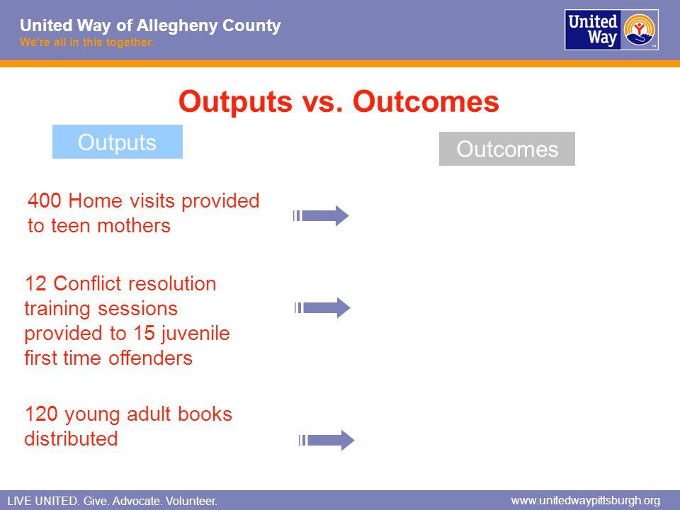 Outputs vs. Outcomes Outputs Outcomes