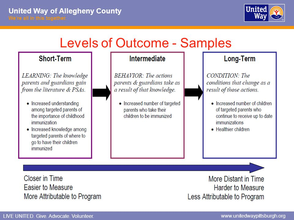 Levels of Outcome - Samples