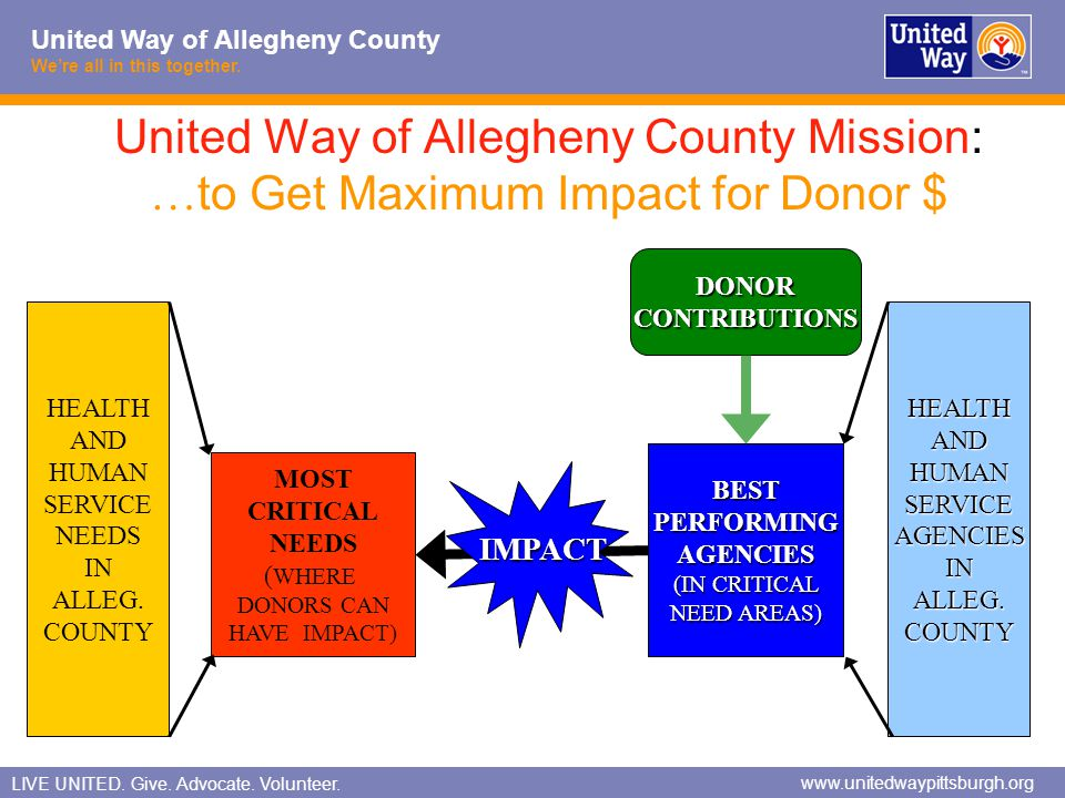 United Way of Allegheny County Mission: …to Get Maximum Impact for Donor $