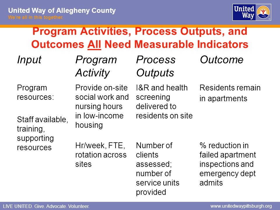 Program Activities, Process Outputs, and Outcomes All Need Measurable Indicators