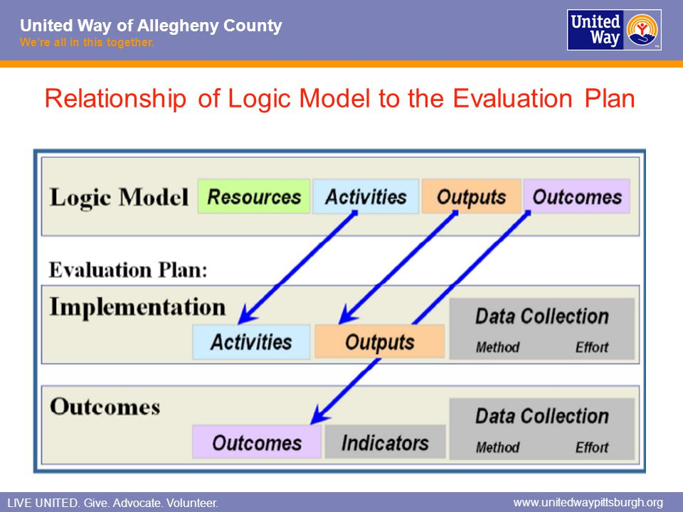 Relationship of Logic Model to the Evaluation Plan