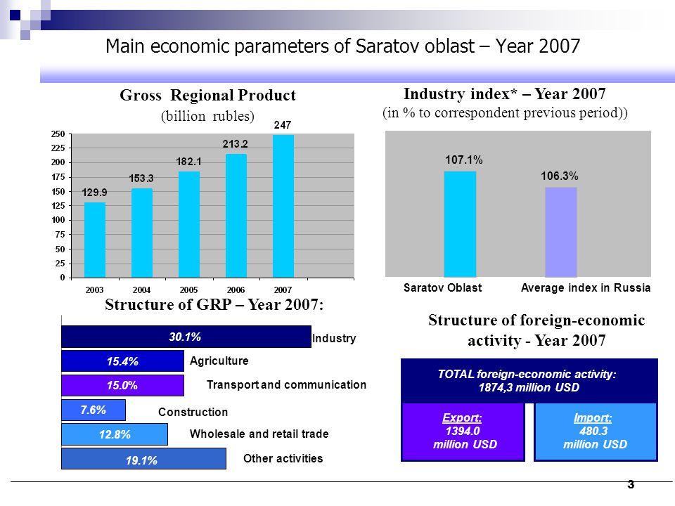 Main economic parameters of Saratov oblast – Year 2007
