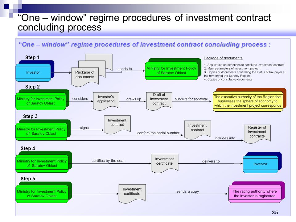 One – window regime procedures of investment contract concluding process