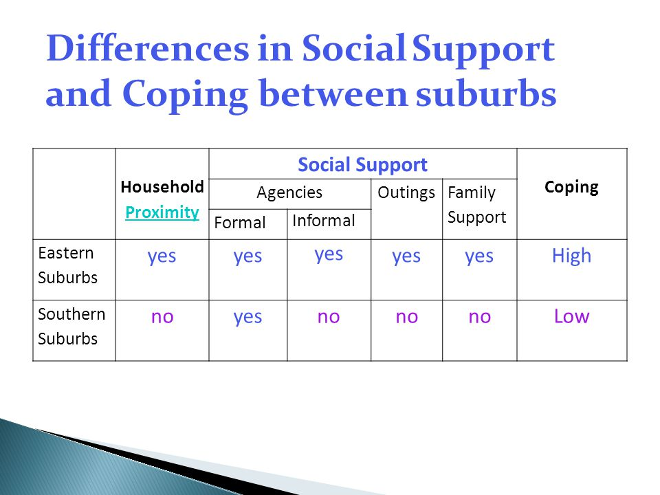 Differences in Social Support and Coping between suburbs