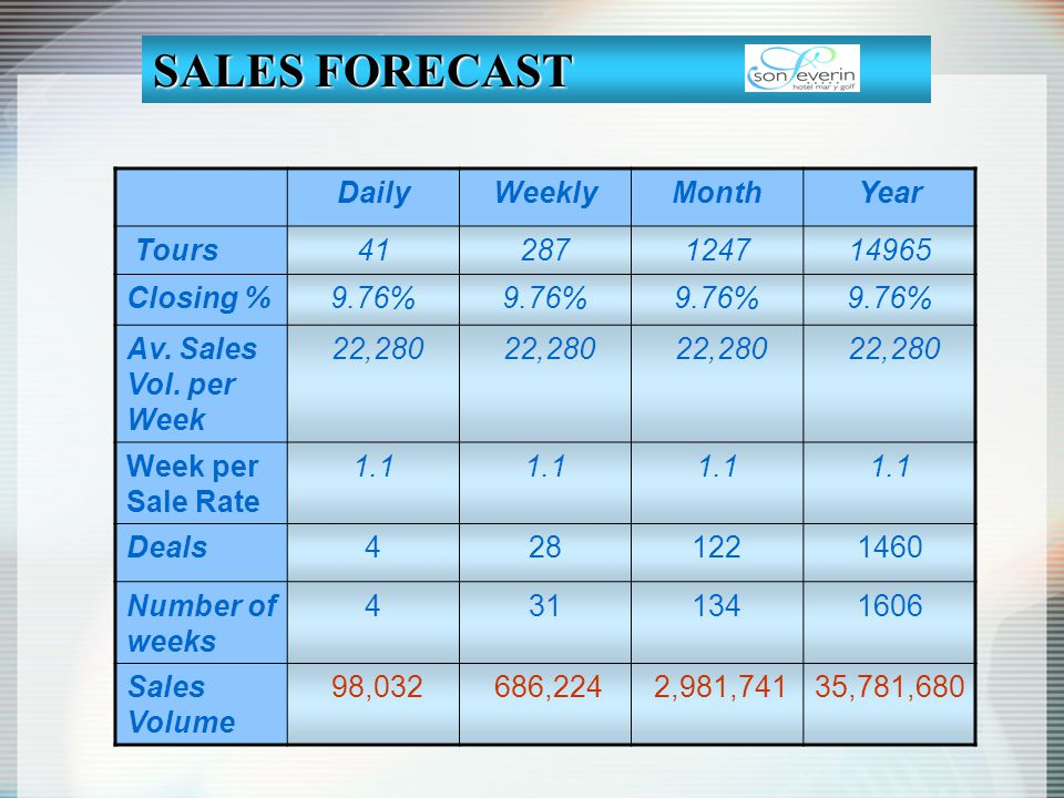 SALES FORECAST Daily Weekly Month Year Tours 41 287 1247 14965