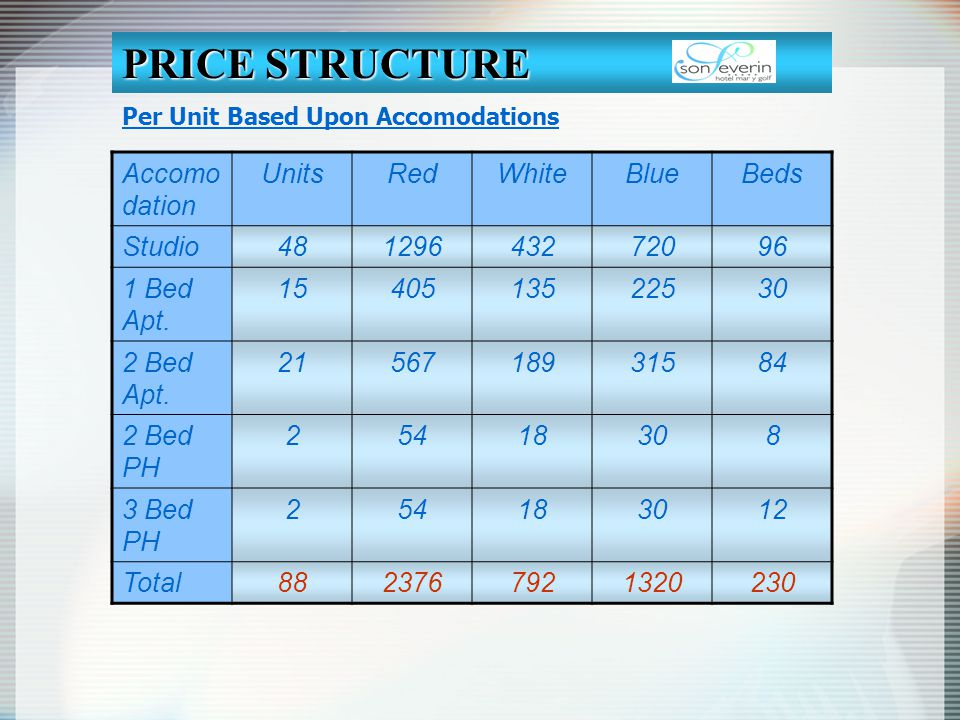 PRICE STRUCTURE Accomodation Units Red White Blue Beds Studio 48 1296