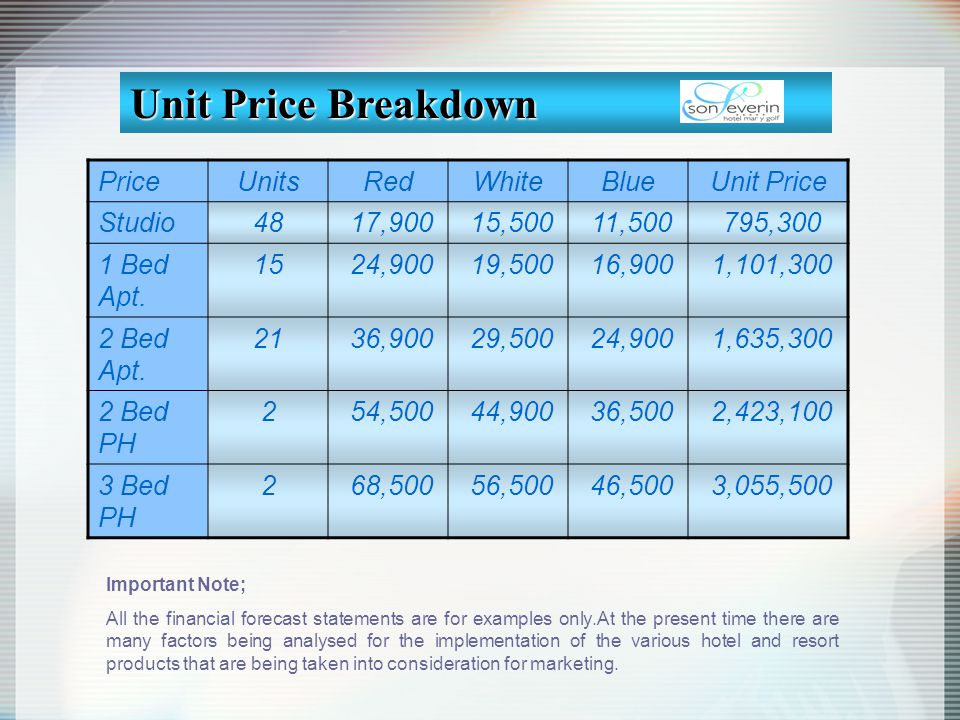 Unit Price Breakdown Price Units Red White Blue Unit Price Studio 48