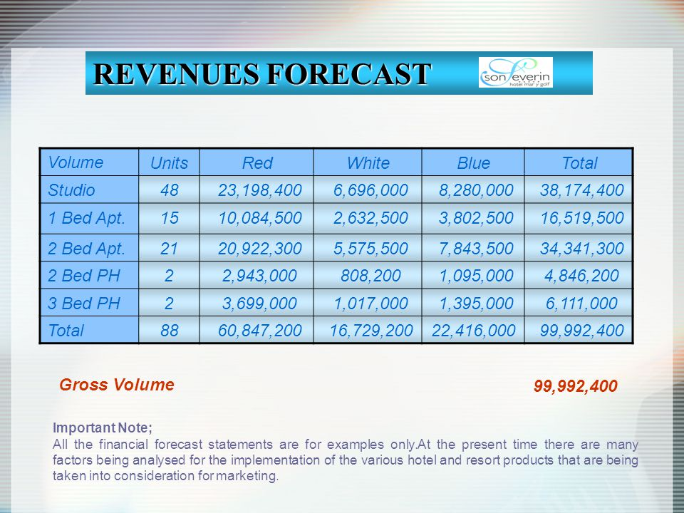 REVENUES FORECAST Volume Units Red White Blue Total Studio 48