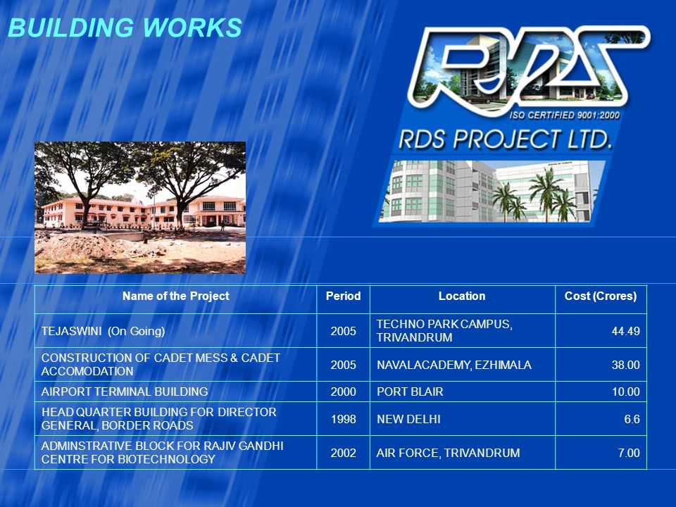 BUILDING WORKS Name of the Project Period Location Cost (Crores)