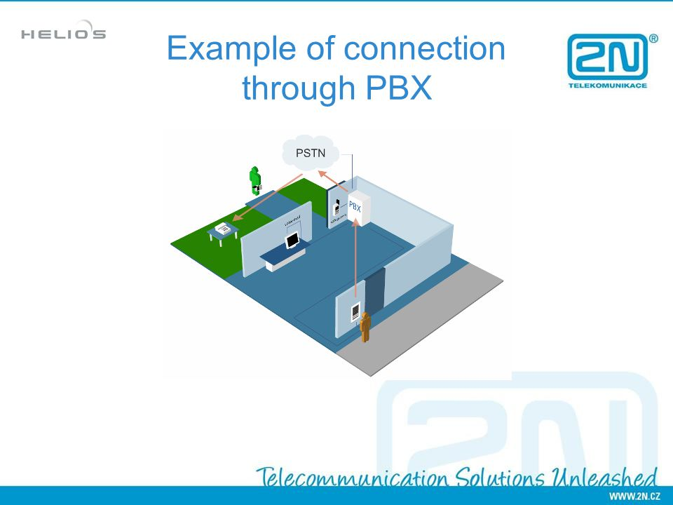 Example of connection through PBX